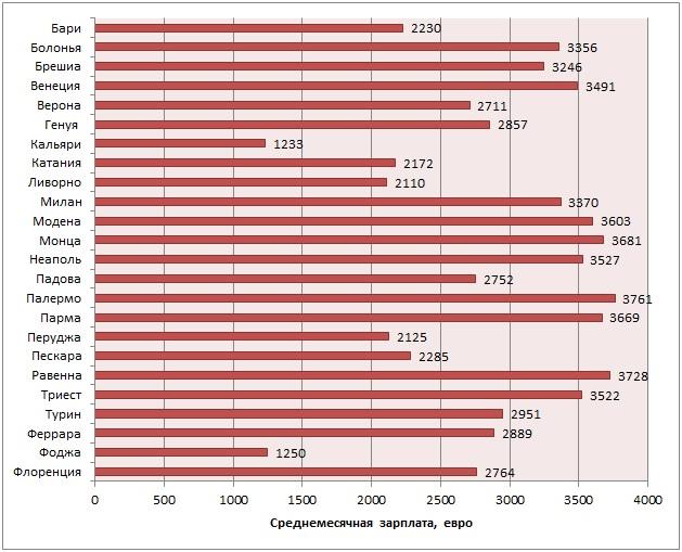 Средние месячные зарплаты в отдельных городах Италии в 2018 г., евро