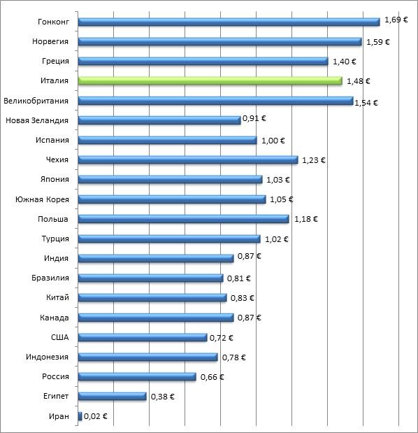 Стоимость дизельного топлива в отдельных странах мира (декабрь 2019г.)