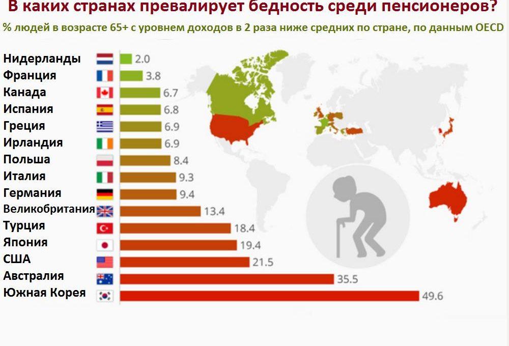 пенсионеры в европе